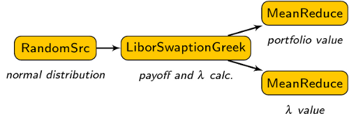 Monte-Carlo LIBOR Swaption Portfolio Pricing Algorithm
