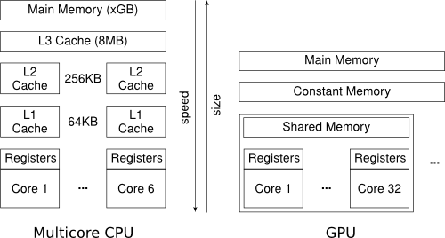 Memory Hierarchy on CPUs and GPUs