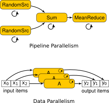 Task Parallelism and Data Parallelism